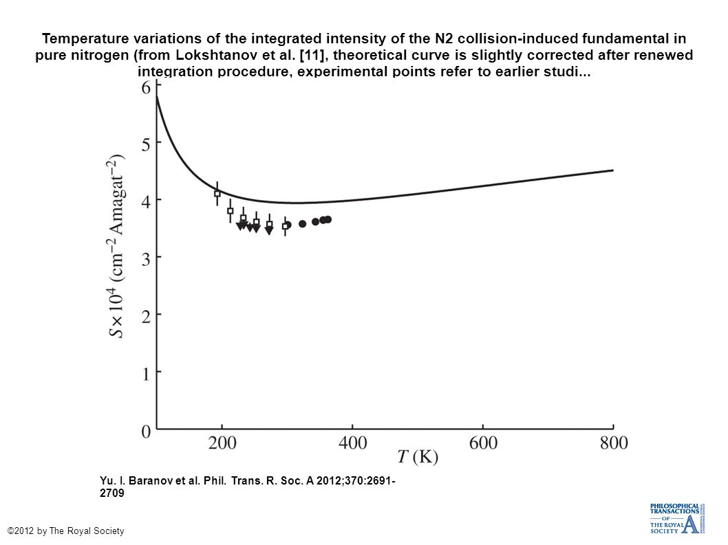 Temperature variations of the integrated intensity of the N2 collision-induced fundamental in pure nitrogen (from Lokshtanov et al. [11], theoretical curve is slightly corrected after renewed integration procedure, experimental points refer to earlier studi...